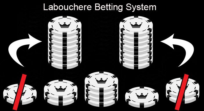 Laboucher strategy in sports betting: the essence of the system and the method of gaming bank management